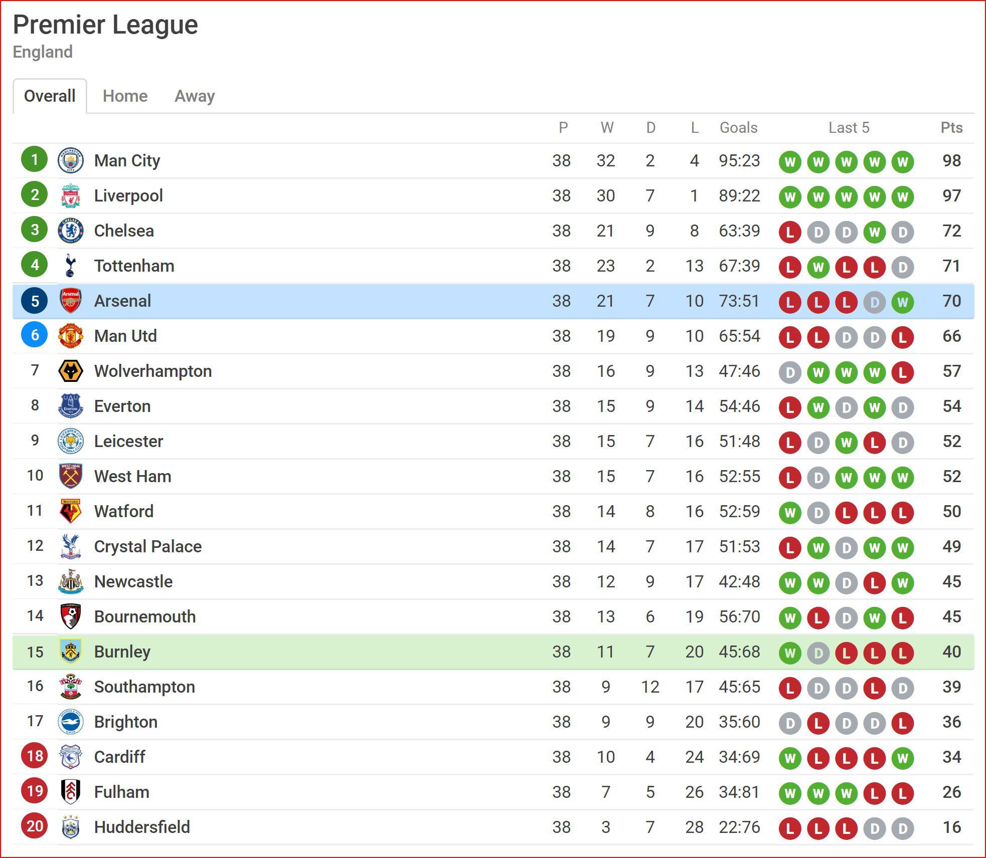 Aubameyang lập cú đúp hạ gục Burnley, Arsenal vẫn kết thúc ngoài top 4 - Ảnh 3.