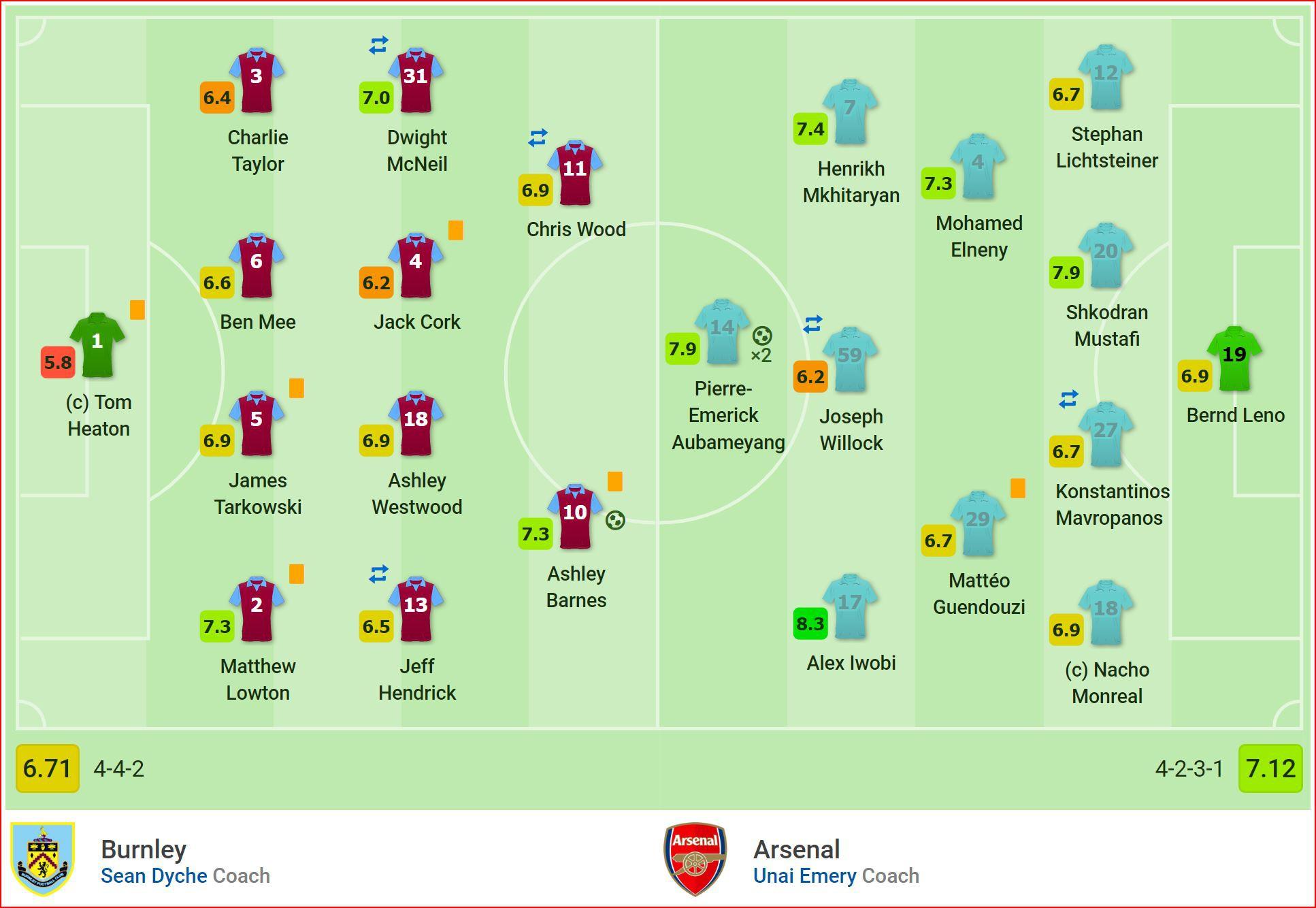 Aubameyang lập cú đúp hạ gục Burnley, Arsenal vẫn kết thúc ngoài top 4 - Ảnh 2.