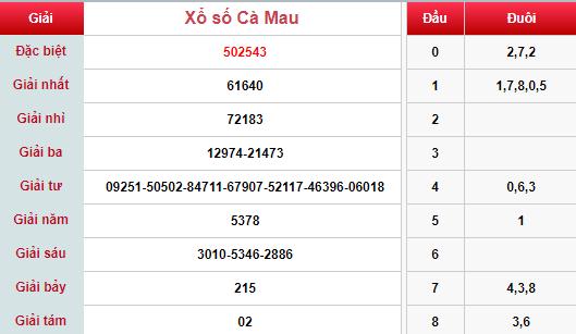 (XSCM 13/5) Kết quả xổ số Cà Mau hôm nay thứ 2 13/5/2019 - Ảnh 1.