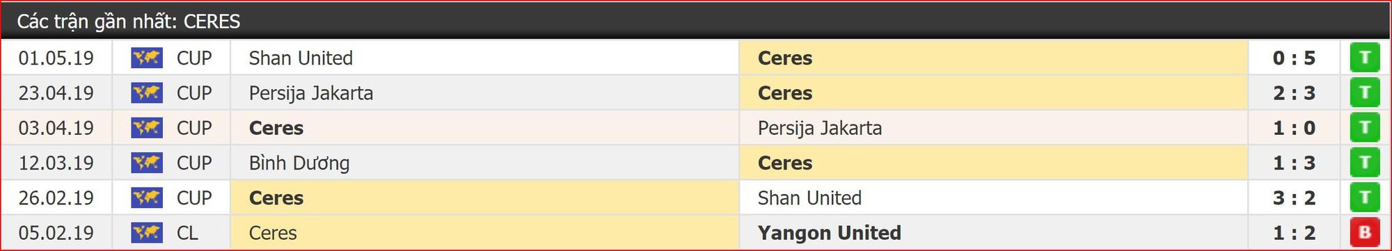 Nhận định Ceres Negros vs Bình Dương (19h00, 15/5) vòng 6 AFC Cup 2019: Thắng để lách cửa hẹp - Ảnh 4.