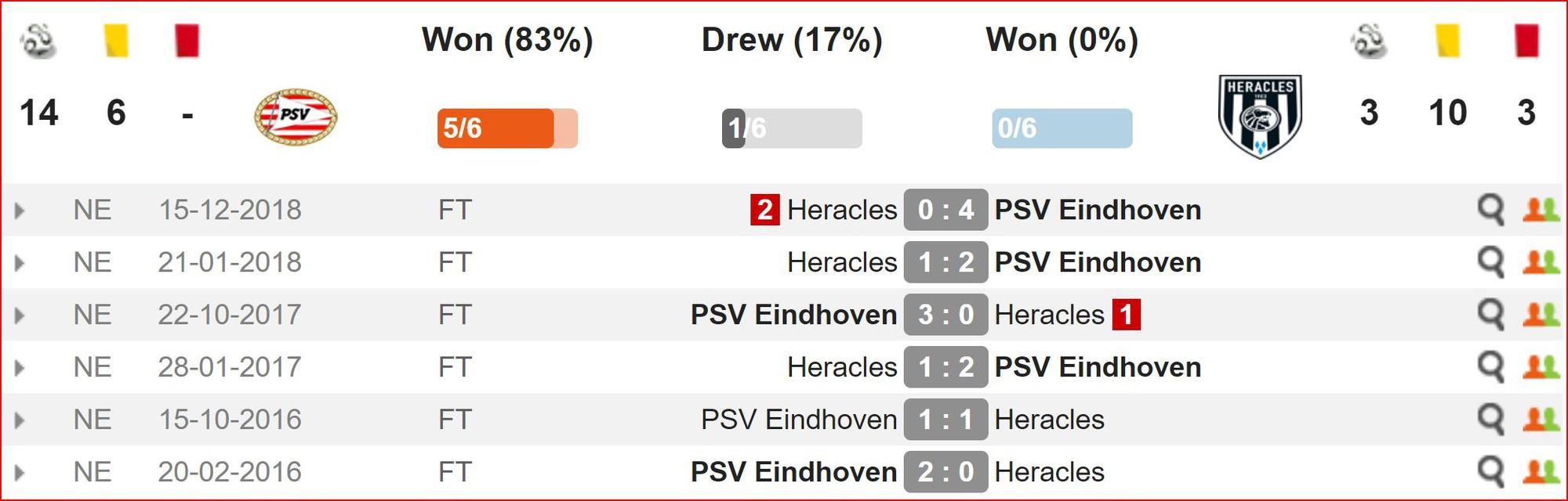 Nhận định PSV vs Heracles (0h30, 16/5) vòng cuối giải VĐQG Hà Lan: Cuộc đua ngã ngũ - Ảnh 2.