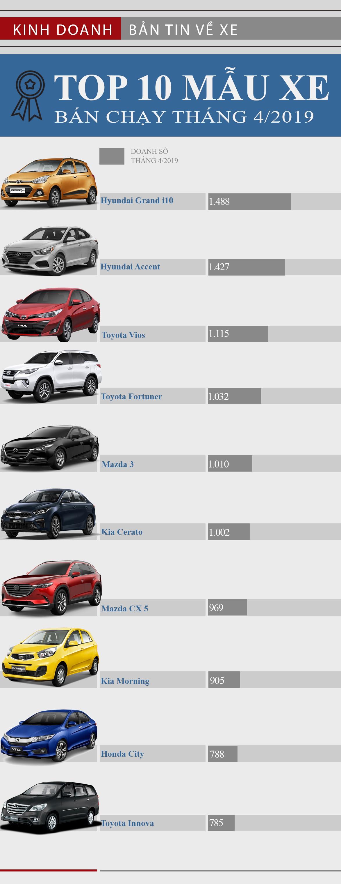Top xe bán chạy nhất tháng 4/2019: Hyundai gây bất ngờ lớn - Ảnh 1.