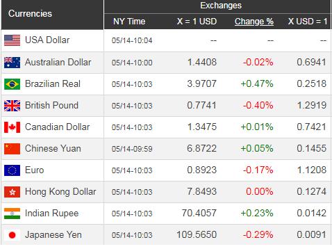 Giá USD hôm nay 15/5: Tăng trưởng chậm chạp  - Ảnh 1.