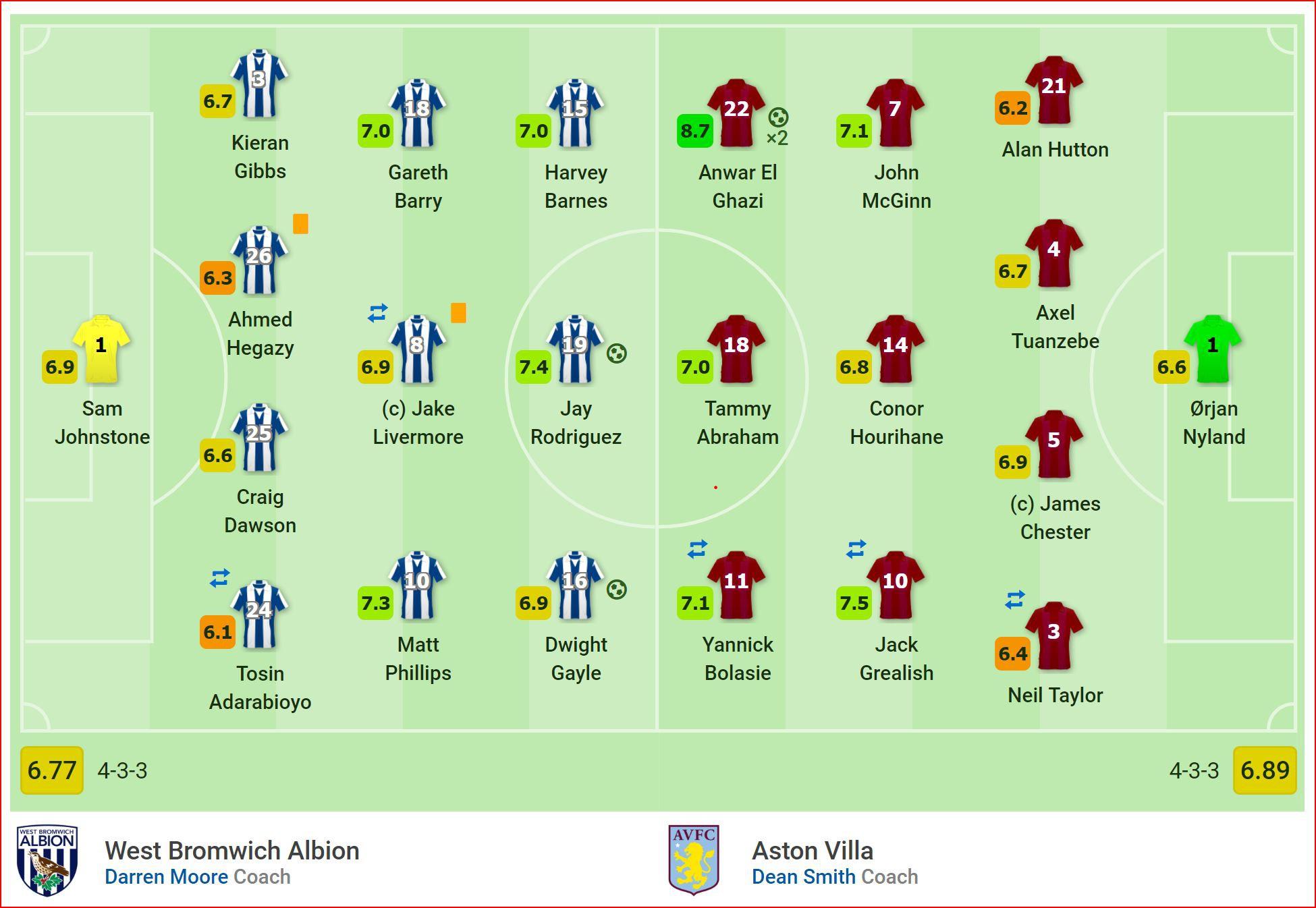 Nhận định West Brom vs Aston Villa (2h00, 15/5) Playoff lên hạng Premier League: Công cường gặp thủ chắc - Ảnh 4.