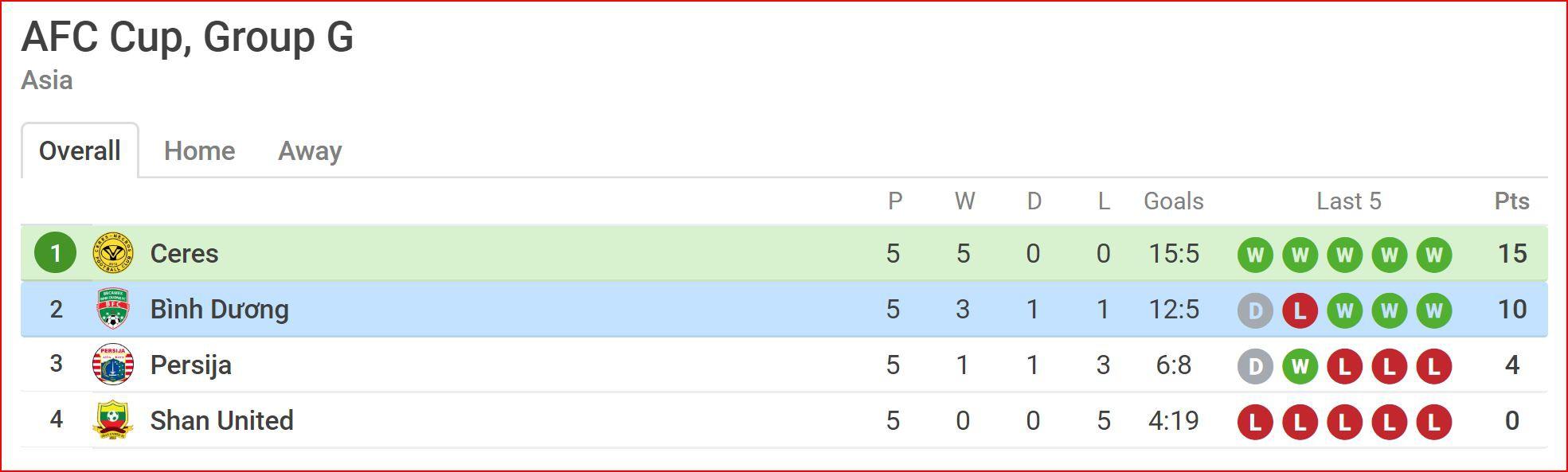 Nhận định Ceres Negros vs Bình Dương (19h00, 15/5) vòng 6 AFC Cup 2019: Thắng để lách cửa hẹp - Ảnh 3.