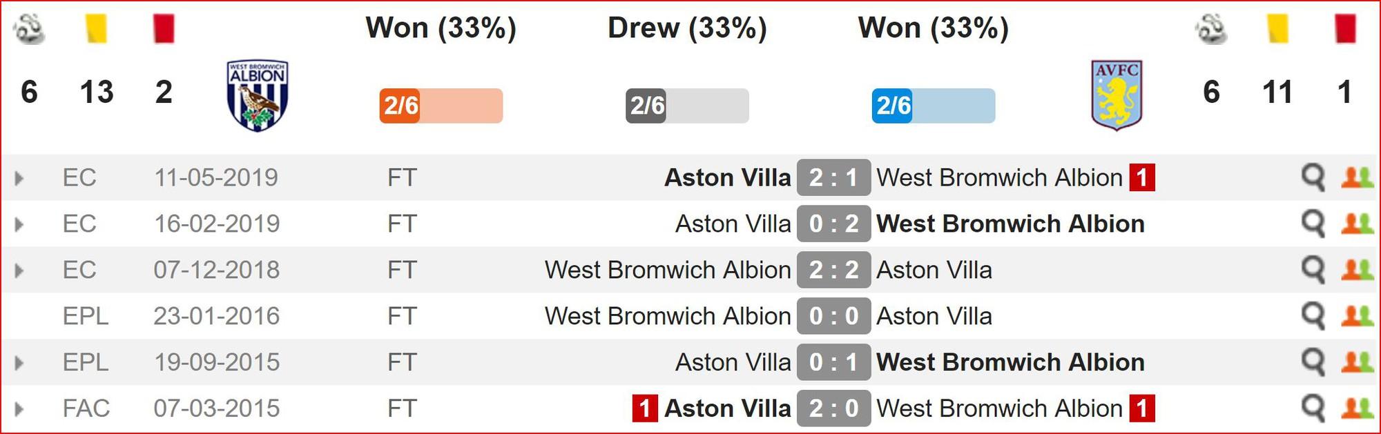 Nhận định West Brom vs Aston Villa (2h00, 15/5) Playoff lên hạng Premier League: Công cường gặp thủ chắc - Ảnh 2.