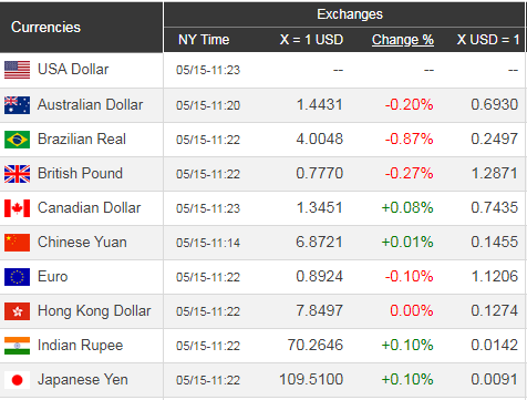 Giá USD hôm nay 16/5: Đà tăng mạnh dần - Ảnh 1.