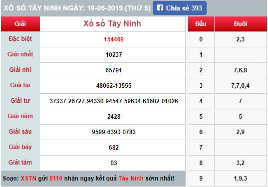 (XSTN 16/5) Kết quả xổ số Tây Ninh hôm nay thứ 5 16/5/2019 - Ảnh 1.