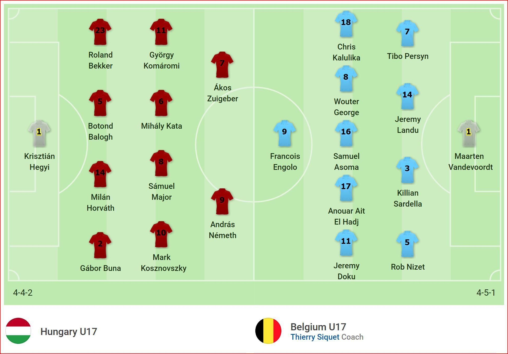 Kết quả tranh hạng 5 EURO U17: Cột xà ngăn bước, đàn em Hazard chịu thua U17 Hungary ở loạt luân lưu, mất vé World Cup - Ảnh 1.