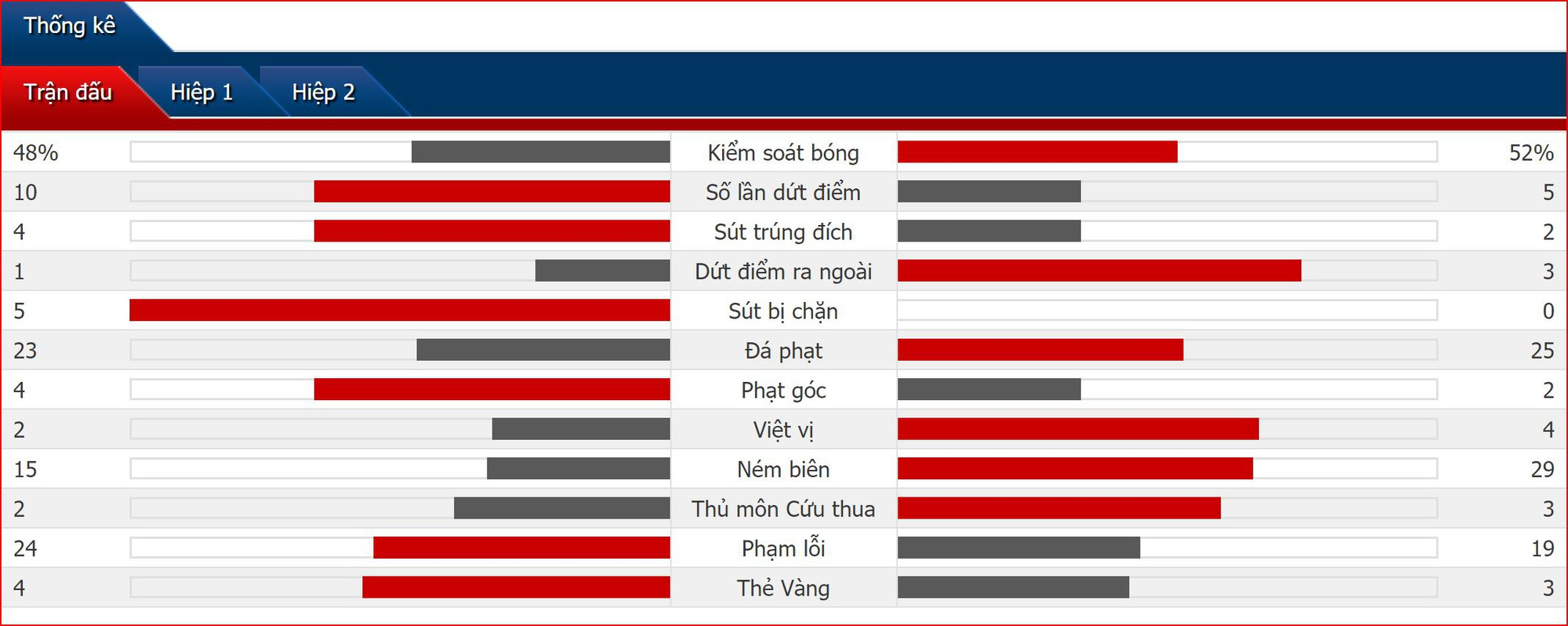 Kết quả bán kết EURO U17: Hậu duệ Van Persie hạ gục truyền nhân Xavi, ĐKVĐ U17 Hà Lan có mặt tại chung kết - Ảnh 2.