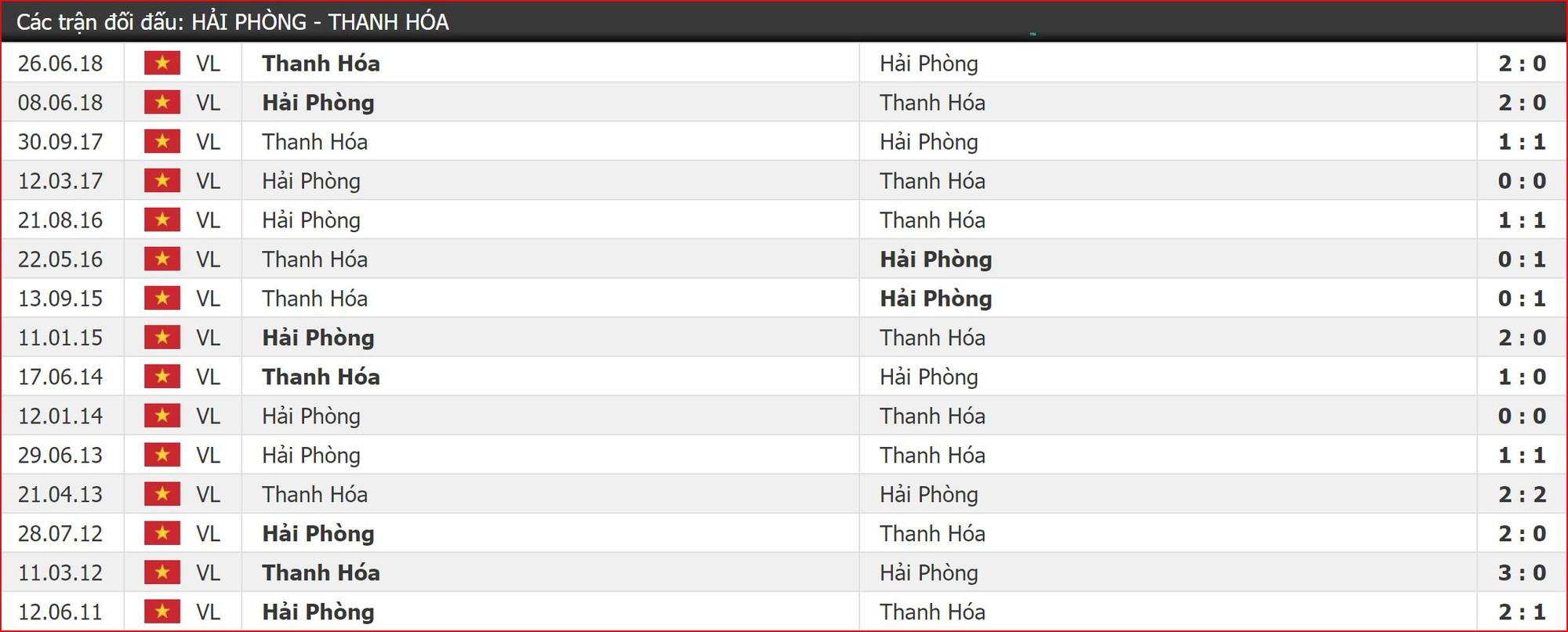Nhận định Hải Phòng vs Thanh Hóa (17h00, 18/5) vòng 10 V-League 2019: Hiểm địa Lạch Tray - Ảnh 3.
