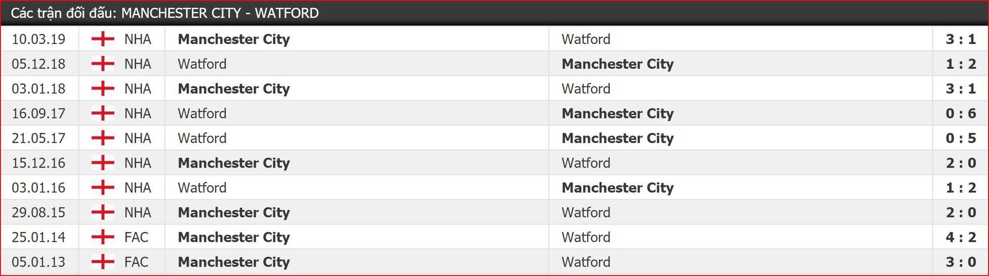 Nhận định Man City vs Watford (23h00, 18/5) Chung kết cúp FA: Cú ăn 3 quốc nội cho Pep - Ảnh 2.