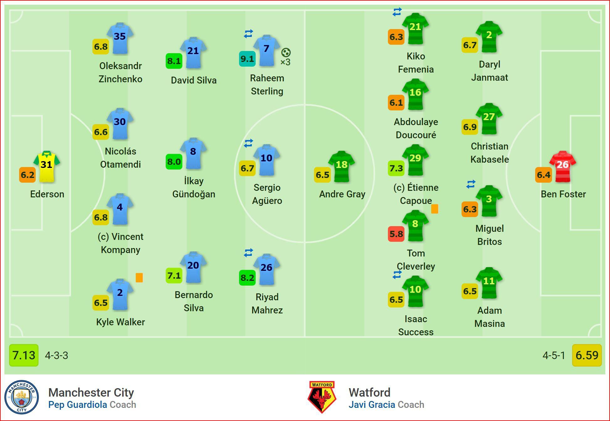 Nhận định Man City vs Watford (23h00, 18/5) Chung kết cúp FA: Cú ăn 3 quốc nội cho Pep - Ảnh 4.