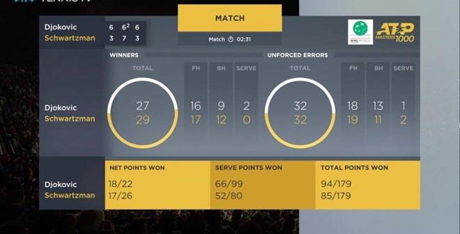 Chung kết trong mơ giữa Nadal và Djokovic tại Rome Masters - Ảnh 3.