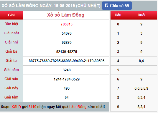 (XSLĐ 19/5) Kết quả xổ số Lâm Đồng hôm nay Chủ nhật 19/5/2019 - Ảnh 1.