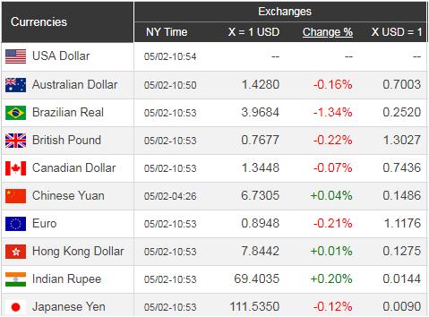 Giá USD hôm nay 3/5: Tiếp tục duy trì ngưỡng cao  - Ảnh 1.