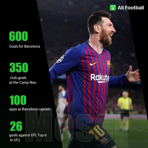 Barca lập kỷ lục bất bại, Liverpool ghi cột mốc đau thương - Ảnh 2.