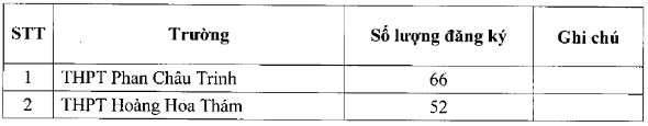 Đà Nẵng công bố tỉ lệ chọi thi vào lớp 10 sau khi thay đổi nguyện vọng lần 1 năm học 2019- 2020 - Ảnh 2.