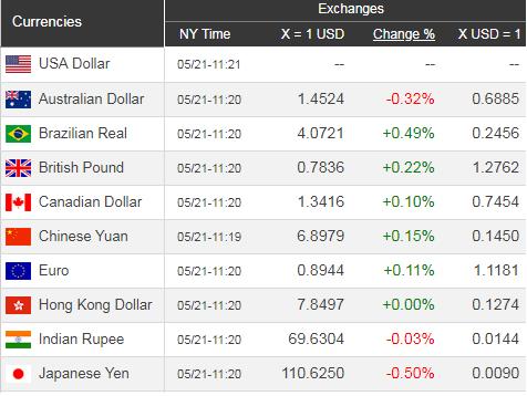 Giá USD hôm nay 22/5: Ngừng đà sụt giảm - Ảnh 1.
