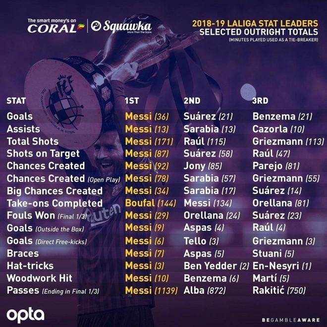 Messi cân bằng chuỗi ghi bàn khó tin của Ronaldo - Ảnh 2.