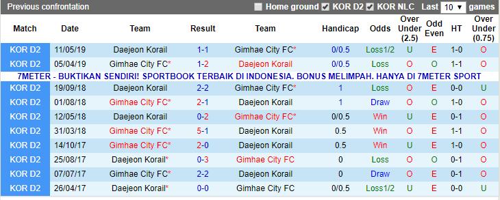 Giải mã thế trận odds, Daejeon Korail vs Gimhae FC (13h00 22/5): Korea National Championship - Ảnh 3.