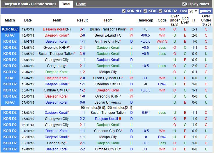 Giải mã thế trận odds, Daejeon Korail vs Gimhae FC (13h00 22/5): Korea National Championship - Ảnh 4.