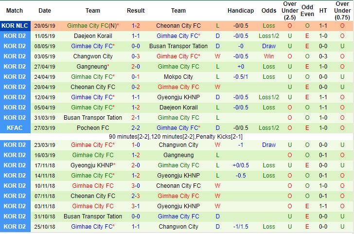 Giải mã thế trận odds, Daejeon Korail vs Gimhae FC (13h00 22/5): Korea National Championship - Ảnh 5.