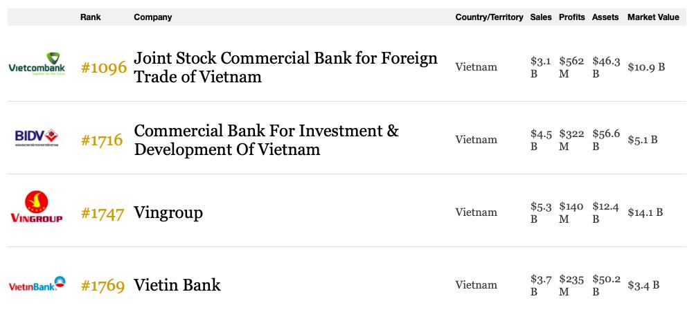 Vietcombank, BIDV, VietinBank, Vingroup lọt top những công ty đại chúng lớn nhất thế giới - Ảnh 1.