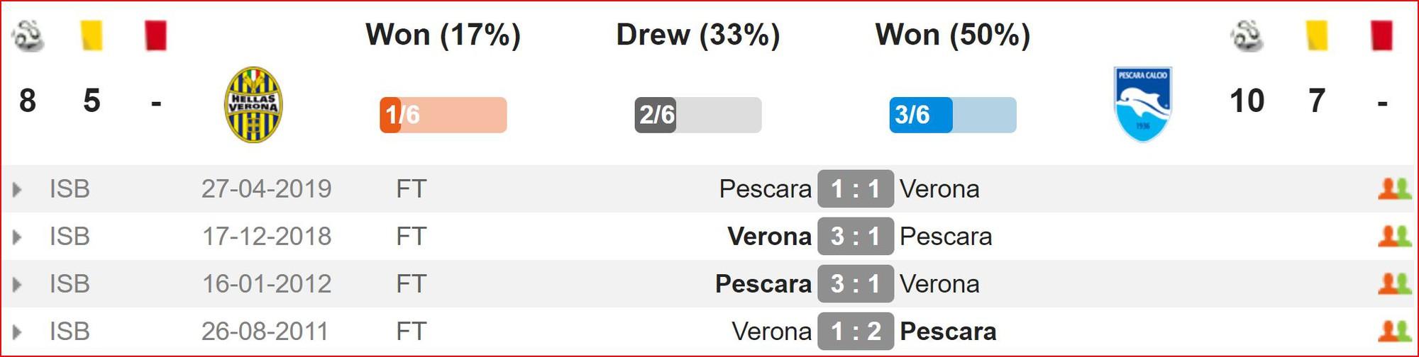 Nhận định Verona vs Pescara (2h00, 23/5) Play-offs lên hạng Serie A: Cơ hội cho đội khách - Ảnh 2.