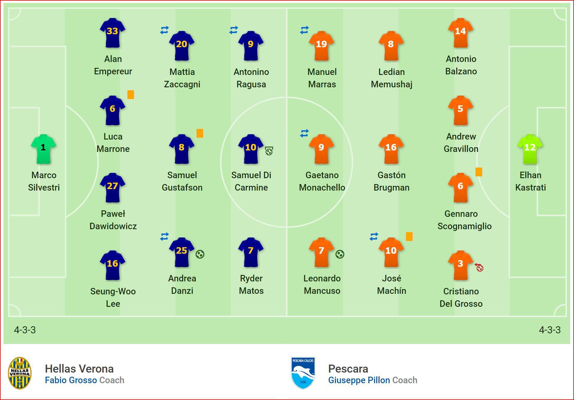 Nhận định Verona vs Pescara (2h00, 23/5) Play-offs lên hạng Serie A: Cơ hội cho đội khách - Ảnh 3.