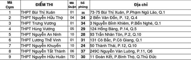 Danh sách 135 điểm thi vào lớp 10 ở TP HCM - Ảnh 4.