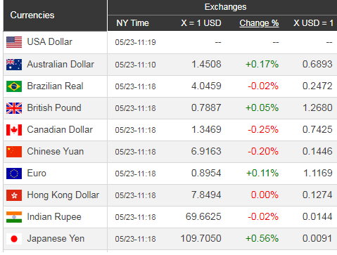 Giá USD hôm nay 24/5: Bắt đầu hạ nhiệt - Ảnh 1.
