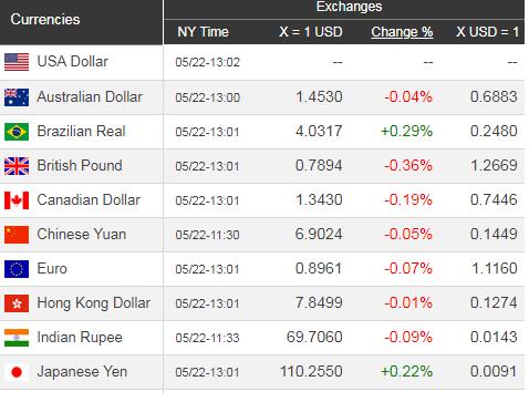 Giá USD hôm nay 23/5: Trở lại đà tăng trưởng - Ảnh 1.