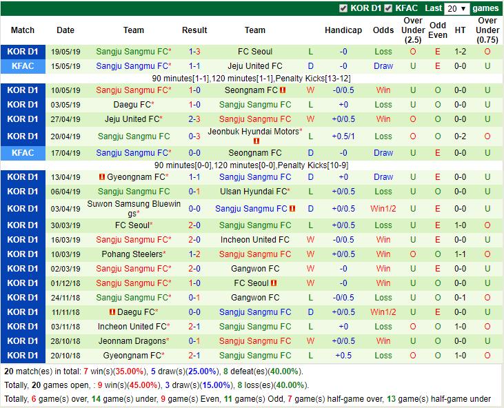 Giải mã thế trận odds, Incheon United vs Sangju Sangmu (18h00 24/5): VĐQG Hàn Quốc - Ảnh 6.