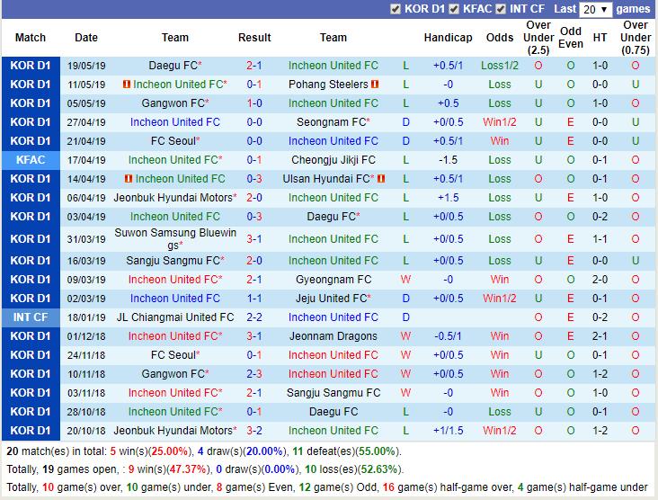 Giải mã thế trận odds, Incheon United vs Sangju Sangmu (18h00 24/5): VĐQG Hàn Quốc - Ảnh 5.