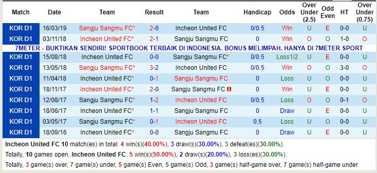 Giải mã thế trận odds, Incheon United vs Sangju Sangmu (18h00 24/5): VĐQG Hàn Quốc - Ảnh 4.