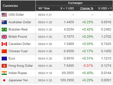 Giá USD hôm nay 25/5: Sụt giảm nhẹ nhàng  - Ảnh 2.