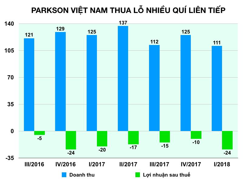 Cùng Auchan, những đại gia ngoại nào từng tháo chạy khỏi thị trường bán lẻ Việt Nam? - Ảnh 5.