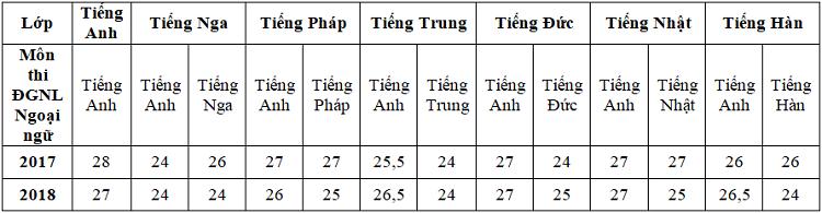 Biến động điểm chuẩn vào lớp 10 trường chuyên tại Hà Nội - Ảnh 2.