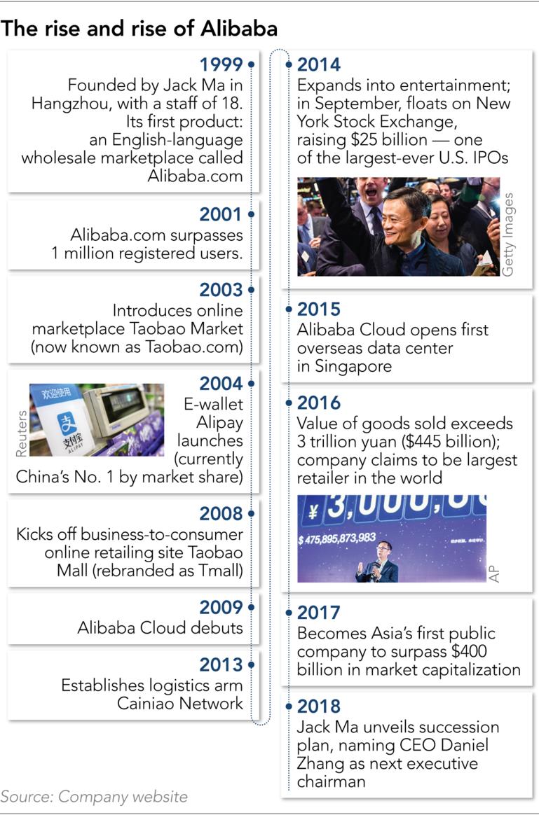 Alibaba tìm hướng đi mới thời hậu Jack Ma - Ảnh 2.