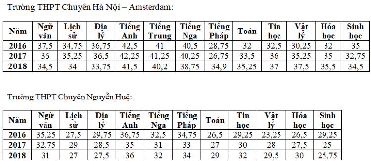 Biến động điểm chuẩn vào lớp 10 trường chuyên tại Hà Nội - Ảnh 5.