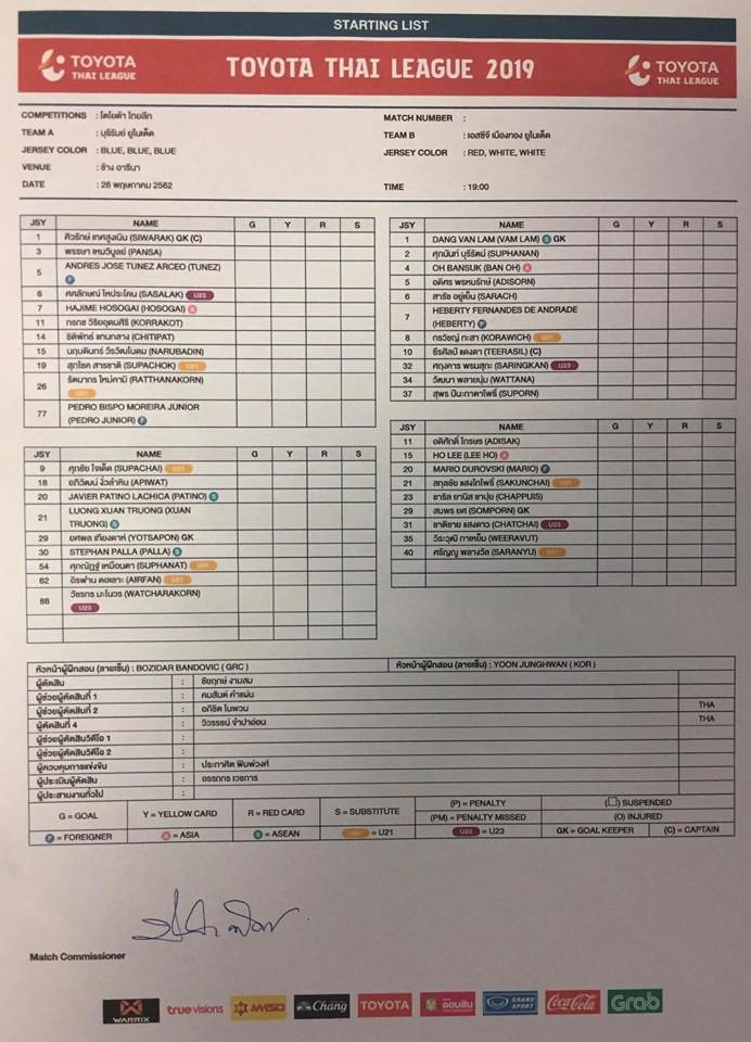 Buriram Utd đánh bại Muangthong Utd trong ngày Văn Lâm chơi xuất sắc còn Xuân Trường vào sân từ ghế dự bị - Ảnh 1.