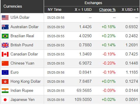 Giá USD hôm nay 29/5: Đứng yên chờ đợi - Ảnh 1.