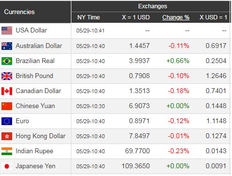 Giá USD hôm nay 30/5: Căng thẳng Mỹ - Trung, USD lại vọt lên - Ảnh 1.