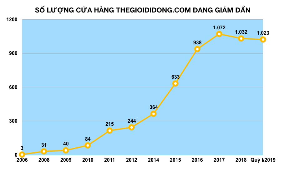 Thế Giới Di Động đã đóng 48 cửa hàng điện thoại trong hơn 1 năm, điện thoại đã không còn là gà đẻ trứng vàng  - Ảnh 1.