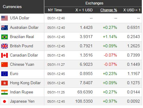 Giá USD hôm nay 1/6: Chốt tuần ngưỡng cao  - Ảnh 1.