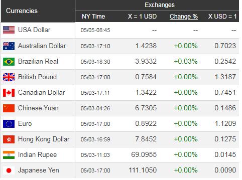 Giá USD hôm nay 6/5: FED ngập ngừng, USD giảm sút - Ảnh 1.