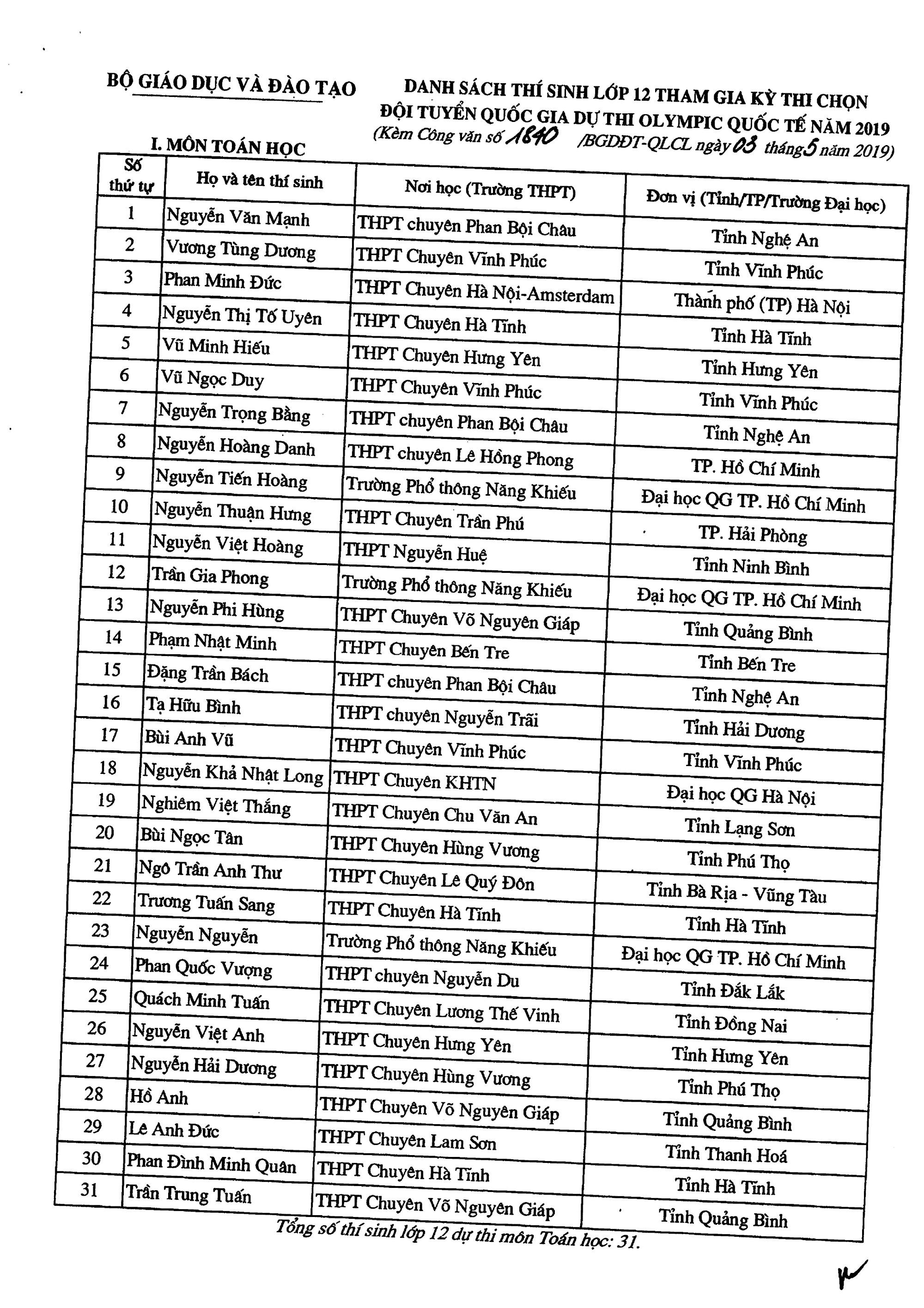 Danh sách 134 thí sinh được miễn thi THPT quốc gia và tuyển thẳng vào đại học năm 2019 - Ảnh 1.