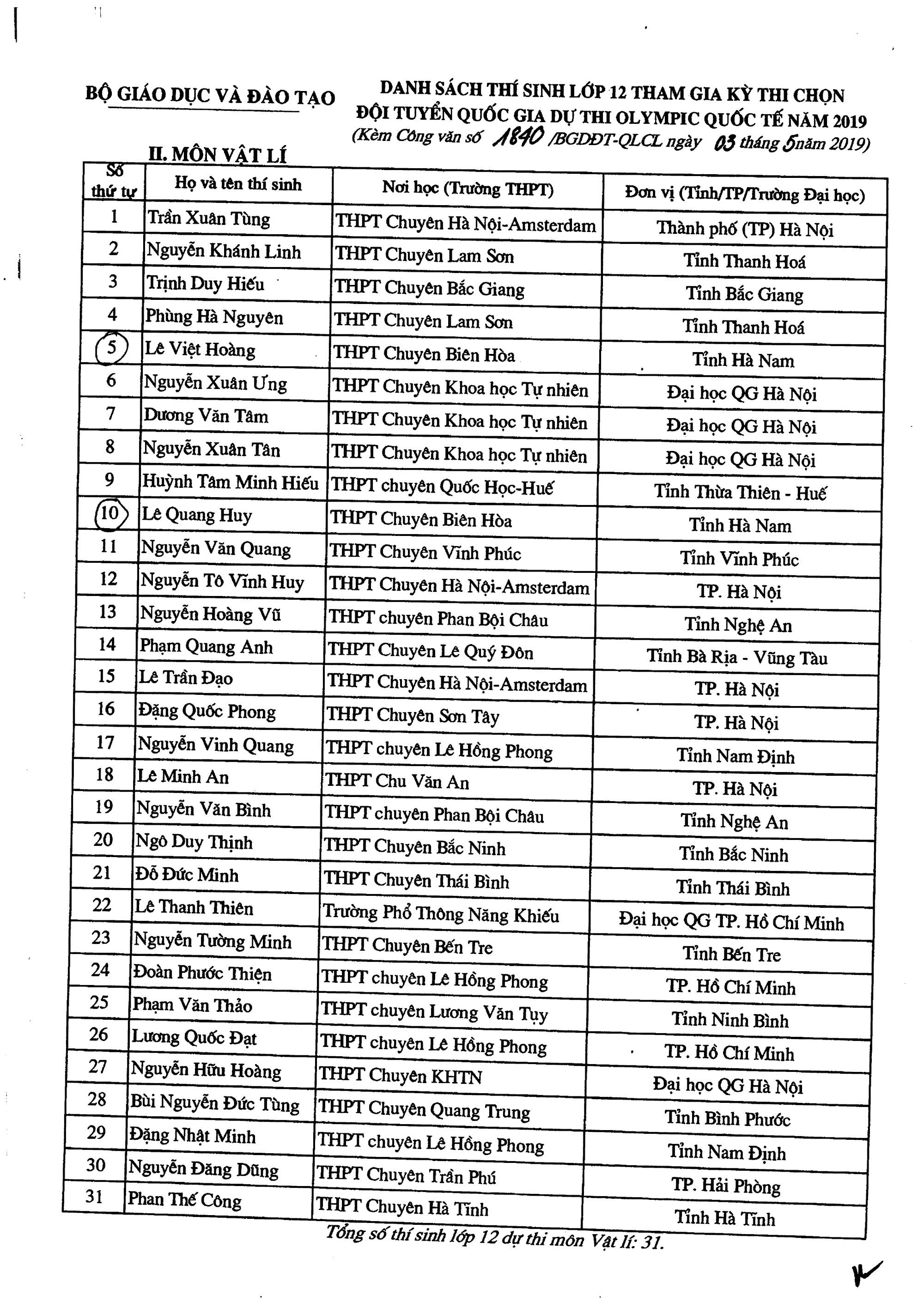 Danh sách 134 thí sinh được miễn thi THPT quốc gia và tuyển thẳng vào đại học năm 2019 - Ảnh 2.