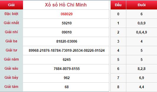(XSHCM 6/5) Kết quả xổ số TP HCM hôm nay thứ 2 6/5/2019 - Ảnh 1.
